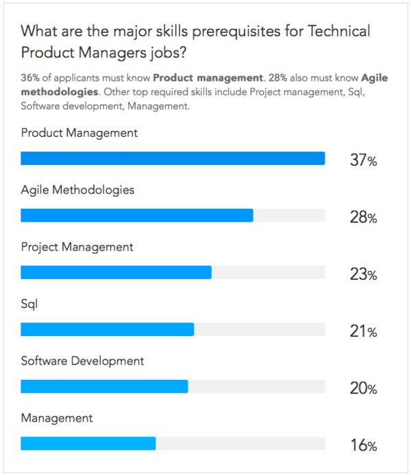 Skill Requirements For Technical Product Managers, Per Paysa Data  What Are Technical Skills