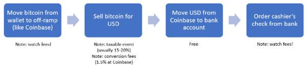 Move bitcoin to cash chart.