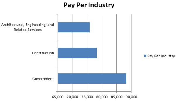 The average median pay for architects nationally