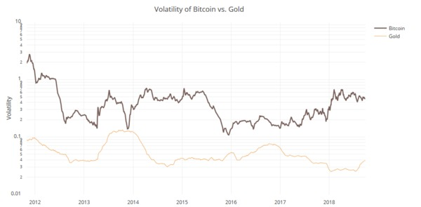 Volatility chart of Bitcoin vs. Gold.