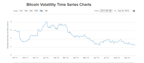 Bitcoin volatility time series chart.