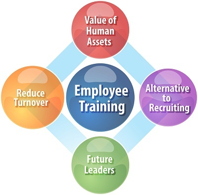 new employee training programs How do you actually plan and run a staff training program training programs support new staff as they learn the ropes of their position and help veteran staff stay updated in their field.