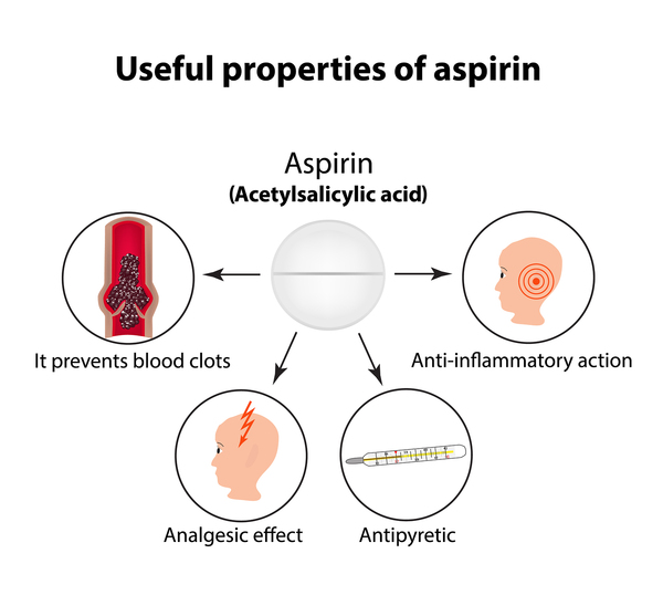 Does asipirin help withe sex